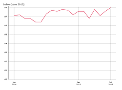 L'indice de prix du carton 2015