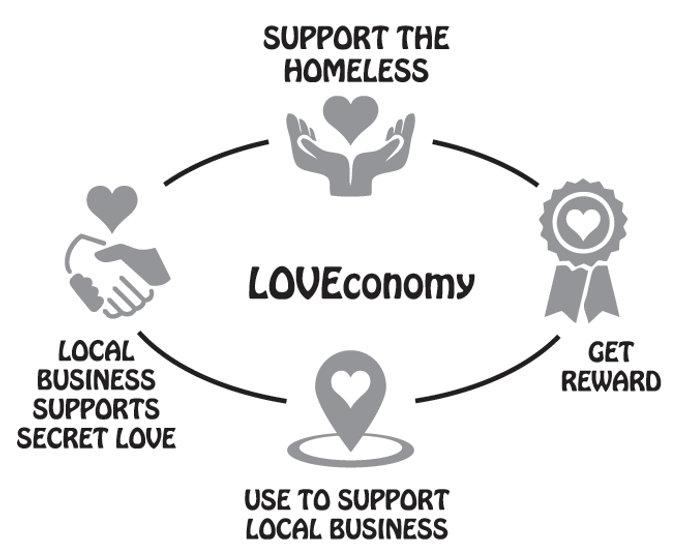 LOVEconomy-diagram.jpg