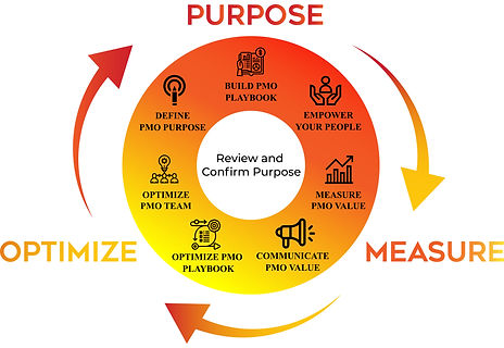 Purpose Driven PMO Methodology for PMO Leaders