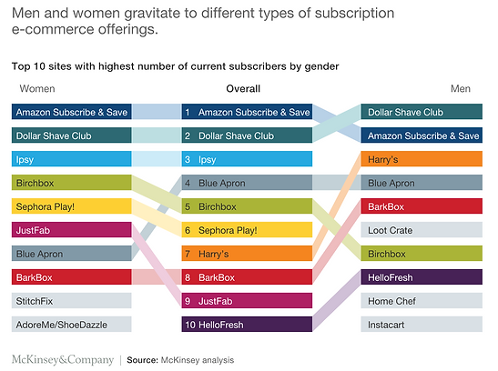 Top Subscription Brands.png