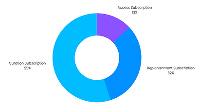 Subscription Share in 2020