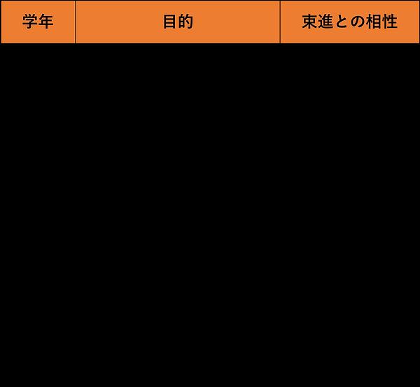 利用目的表.png
