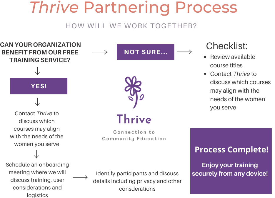 Thrive Partnering Process .png
