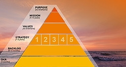 Driven by Purpose - Strategypyramide