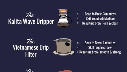 Những cách pha cà phê phổ biến và sự tổ hợp thú vị của hương vị cà phê.