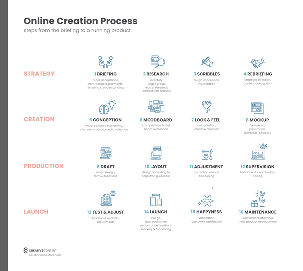 Online Creation Process