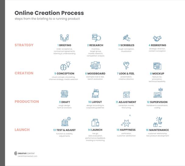 Online Creation Process