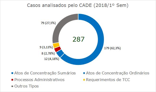 Casos 2018 Português