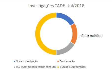 Investigações do CADE a todo vapor no mês de julho