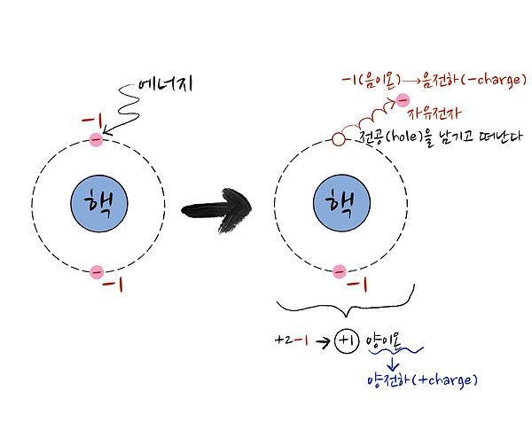 원자의이온화.jpg