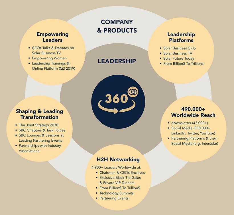 360 Branding COncept.png