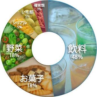 2.2 どの食品がアクリルアミド摂取に寄与したか-rev-min.jpg