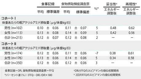 3.4 DRとFFQの表 訂正版-min.jpg
