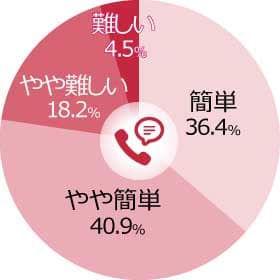 3-2.2 TEL簡便性評価 円グラフ-min.jpg