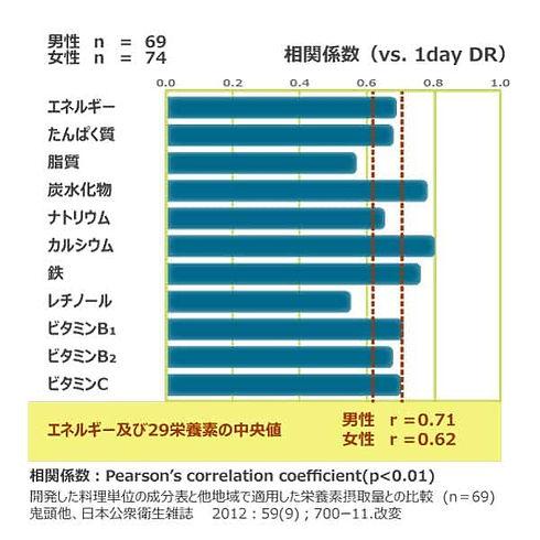 2-2.2 摂取量の妥当性(都市部)-min.jpg