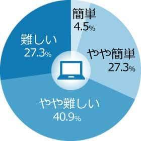 3-2.1 WEB簡便性評価 円グラフ-min.jpg