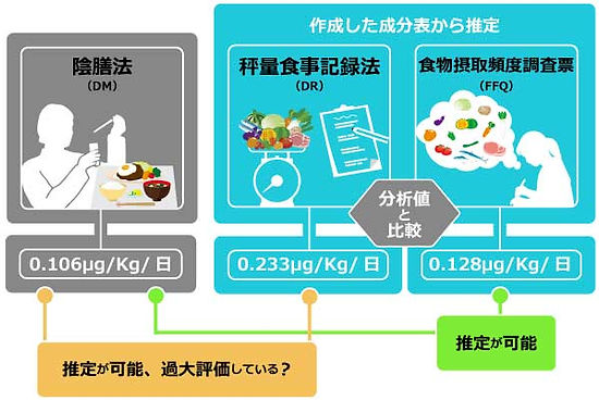 2.1摂取量推定方法の検討.jpg