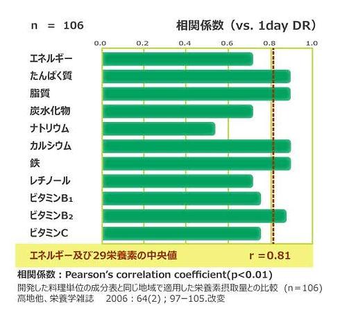 2-2.1 摂取量の妥当性(農村部)-min.jpg