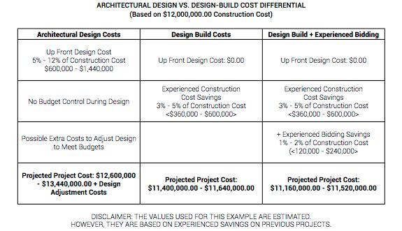 miller-industrial-properties-build-to-suit