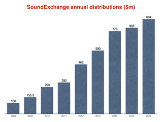 SOUNDEXCHANGE MOVES INTO PUBLISHING RIGHTS BY ACQUIRING CANADIAN BODY CMRRA