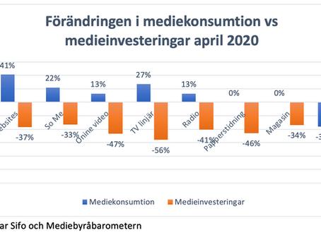 Historiskt ras för medieinvesteringarna och historisk ökning av mediekonsumtionen