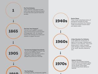 The History of Foot Orthotics