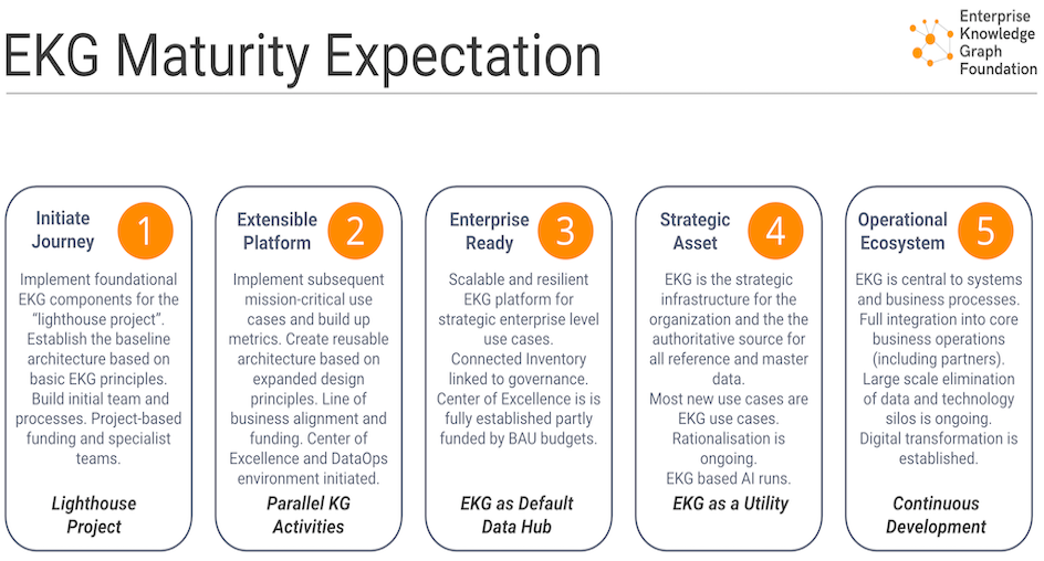 ekg-mm-maturity-levels