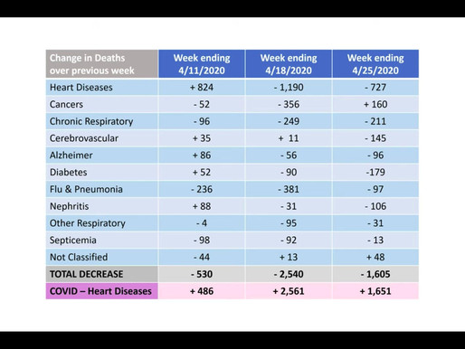 Johns Hopkins University: CDC-Daten zeigen, dass COVID die Sterberate in den USA nicht erhöht hat