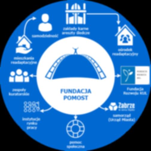 model pracy Fundacji