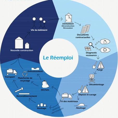 Le réemploi de matériaux - Travaux des étudiant.e.s de l'ENSA Toulouse