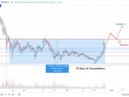 Bitcoin Analysis 7/28  Will we break resistance?