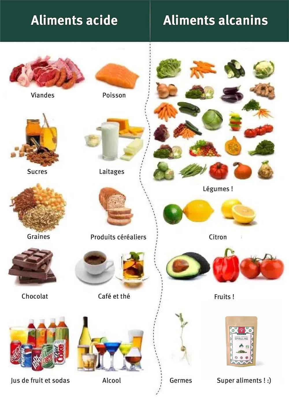 Aliments acides et alcalins