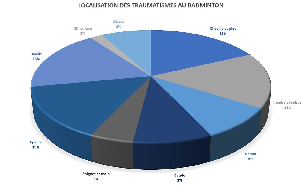 Graphique de localisation des traumatismes au badminton