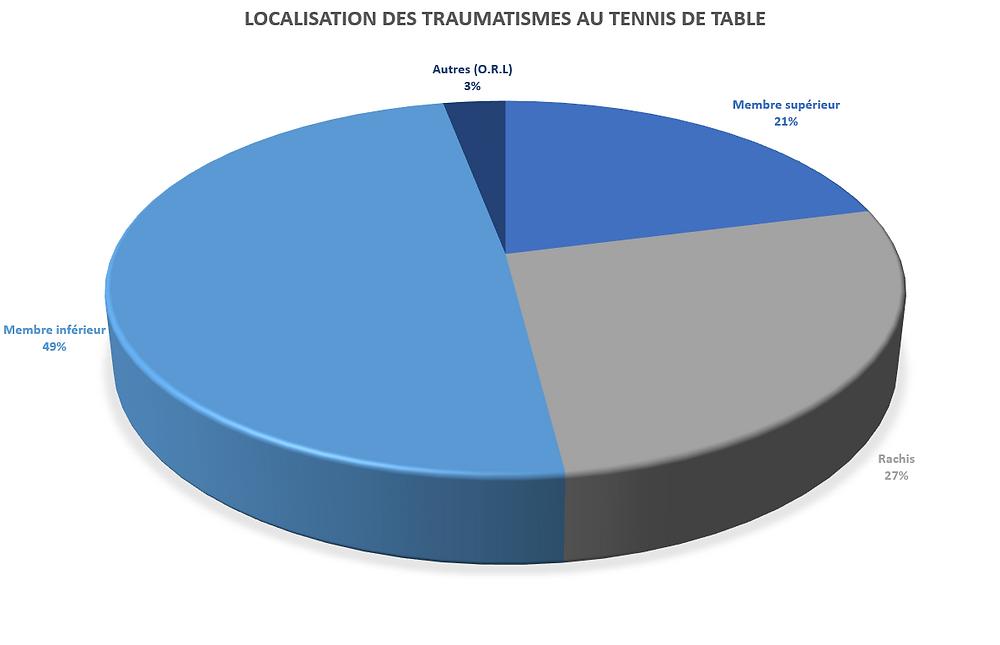 Graphique de localisation des traumatismes au tennis de table