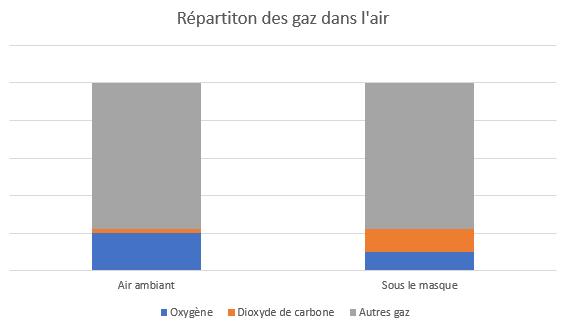 Graphique répartition gaz dans l'air