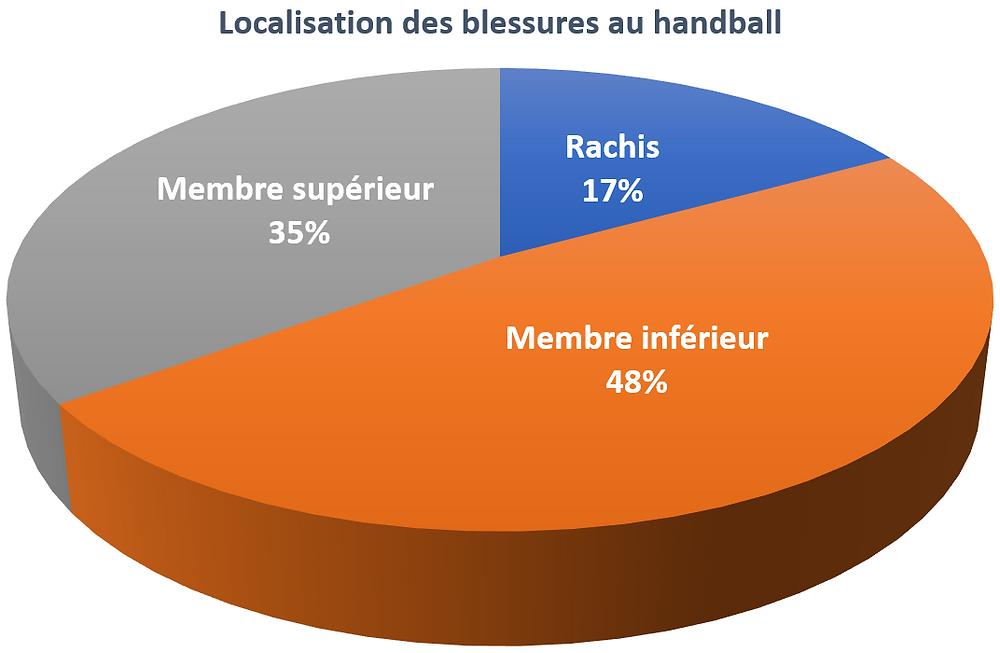 Localisation trauma handball