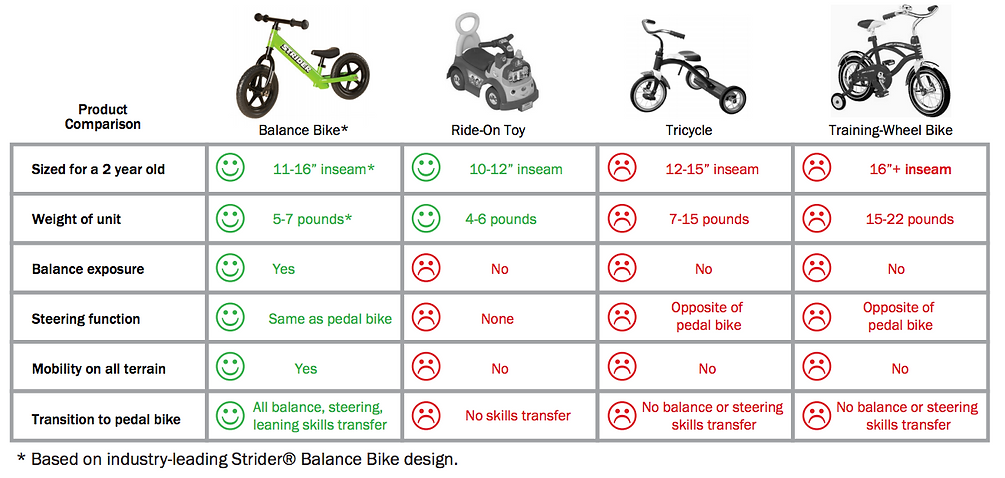 A compression between a balance bike and training wheel bike