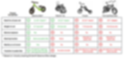 A compression between a balance bike and training wheel bike