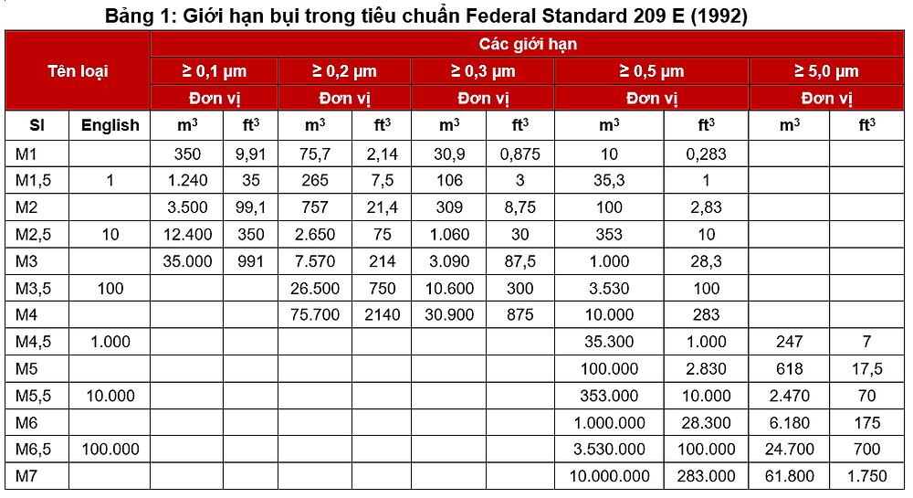 Tiêu chuẩn phòng sạch theo Federal standard