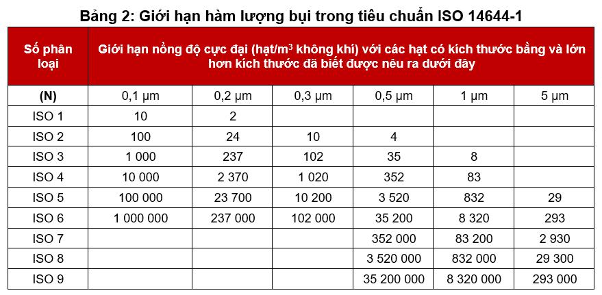Bảng giới hạn hàm lượng bụi trong phòng sạch theo