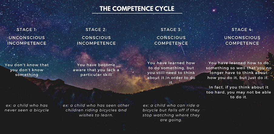 Competence Cycle.png