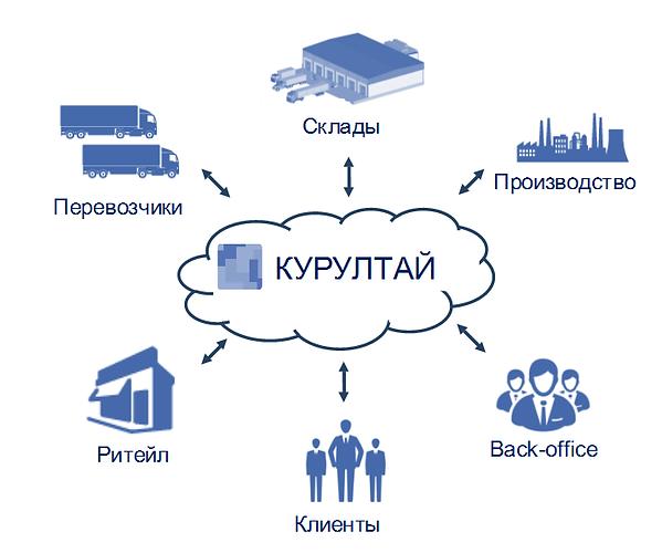 Кулуртай_схема.png