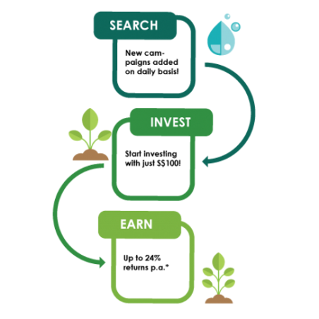 new_investor-3steps-415x415.png