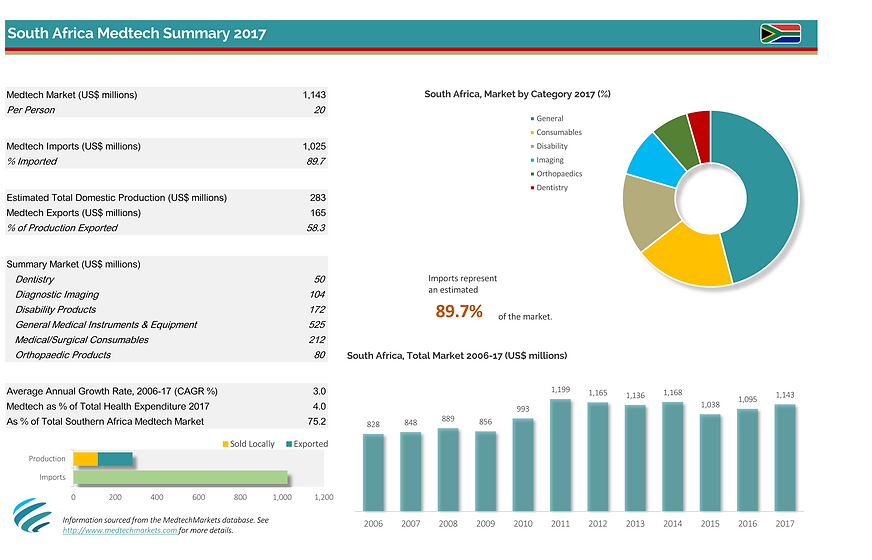 South Africa Medtech Market Data