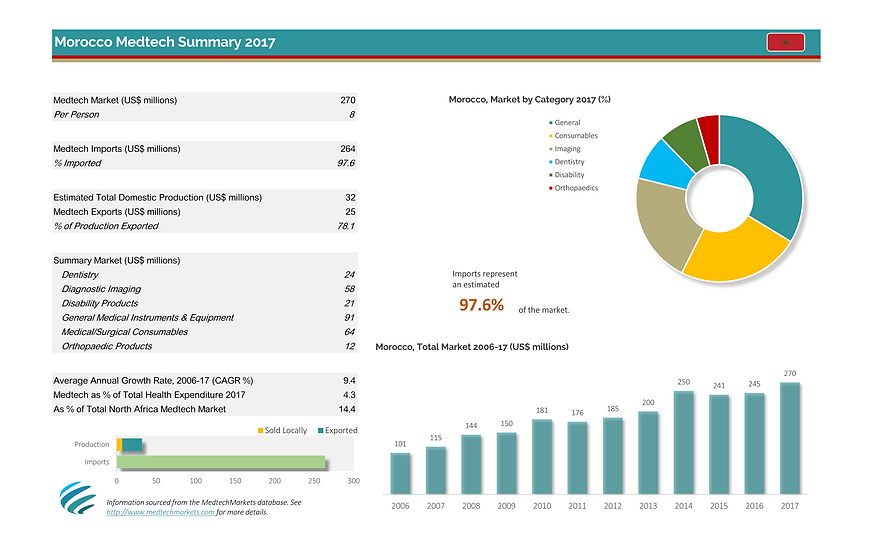 Morocco dashboard Jul-2017_Page_1.png