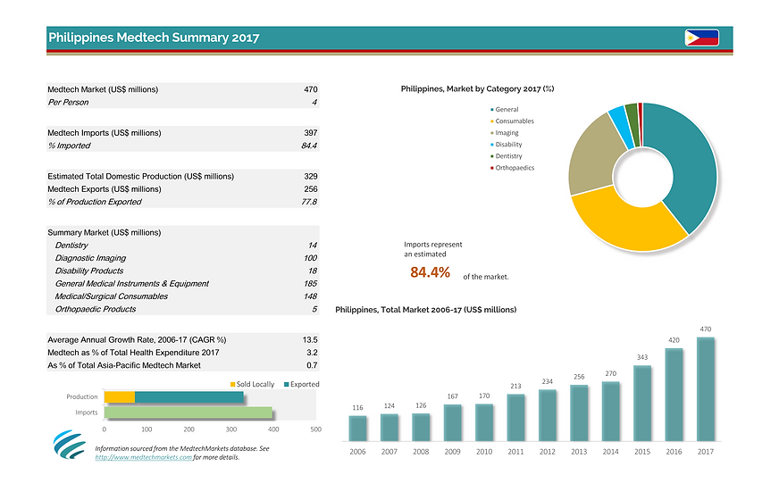 Philippines dashboard Aug-2017_Page_1.pn