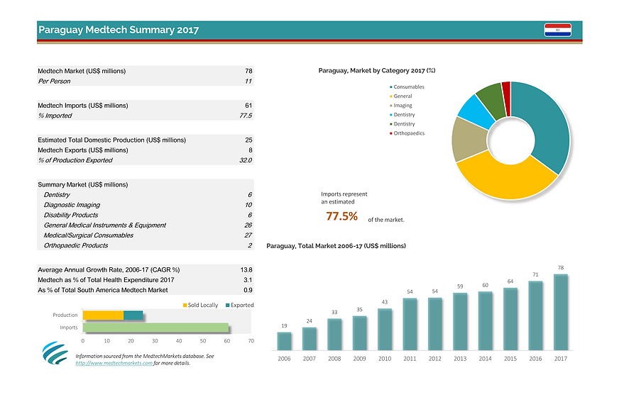 Paraguay dashboard Aug-2017_Page_1.png