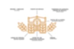 Bruder Cerveza Artesanal Explicación Logo