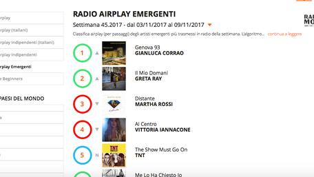 Primo posto in classifica Radioairplay!!!!