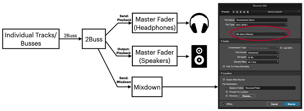 Diagram depicting how to route Sonarworks or SoundID correctly
